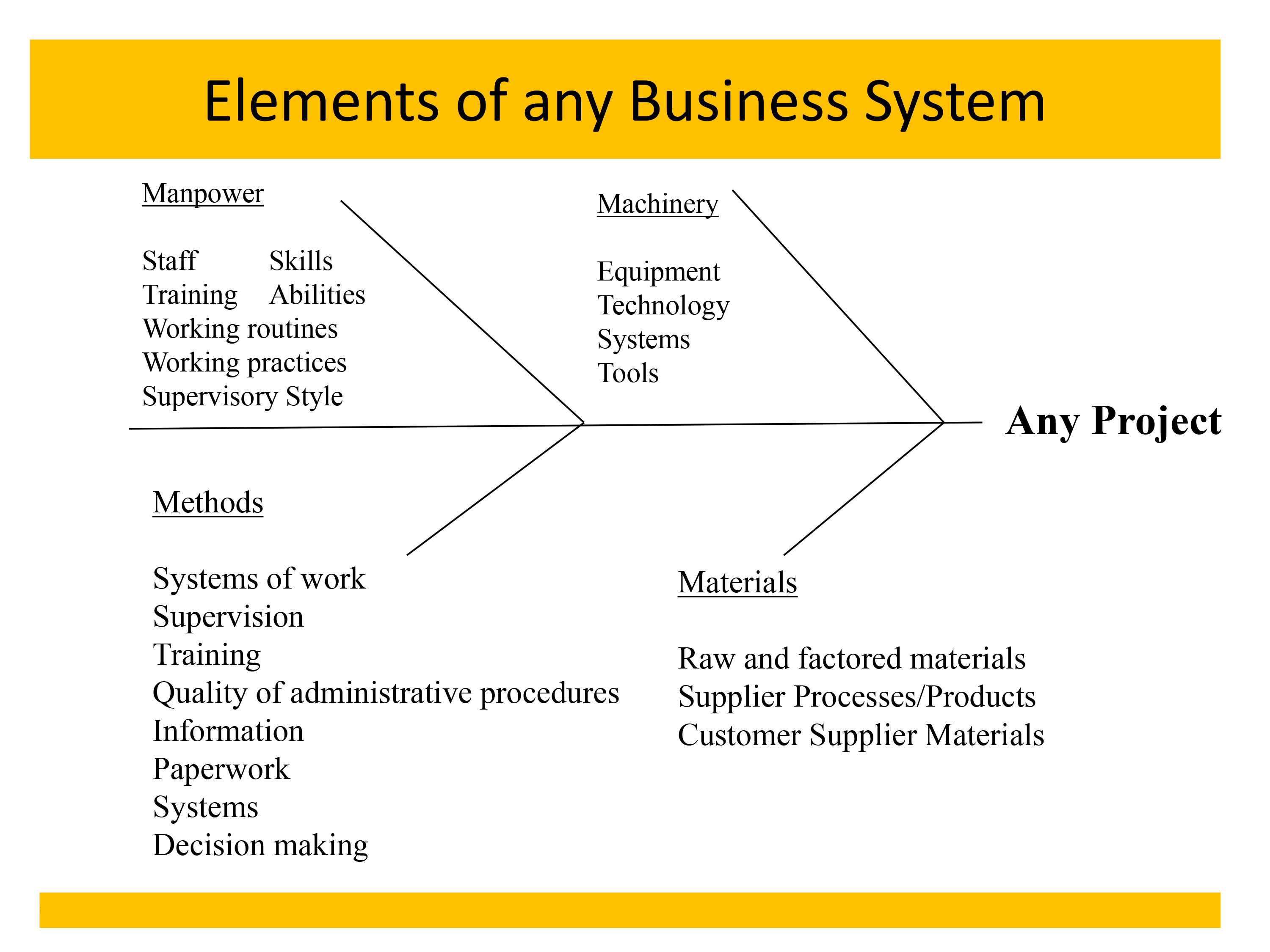 Elements of any Business System